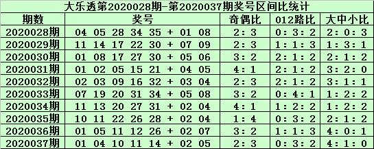 [公益彩票]老铁大乐透第20038期:预计中号走热