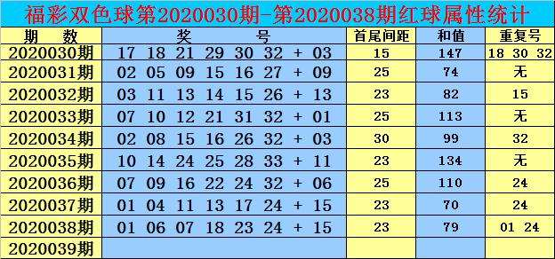[公益彩票]双贵双色球第20039期:防重号回补