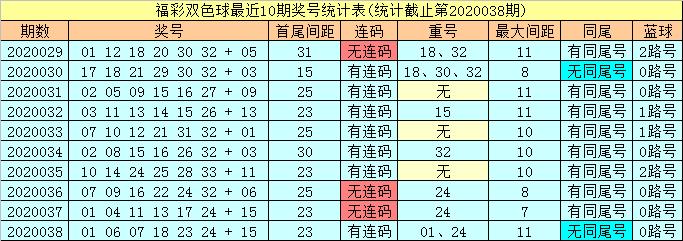 [公益彩票]潇洒哥双色球第20039期:红球重号参考07