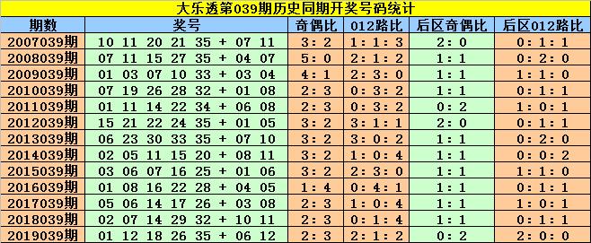 [公益彩票]赵灵芝大乐透第20039期:后区首位参考02