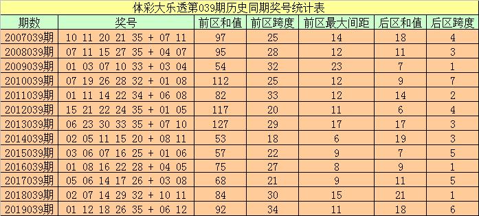 [公益彩票]袁大爷大乐透第20039期:后区跨度参考3