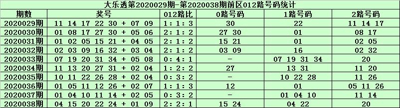 [公益彩票]天星大乐透第20039期:前区1路号热出