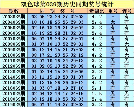 [公益彩票]庄徳双色球第20039期:奇数红球走热