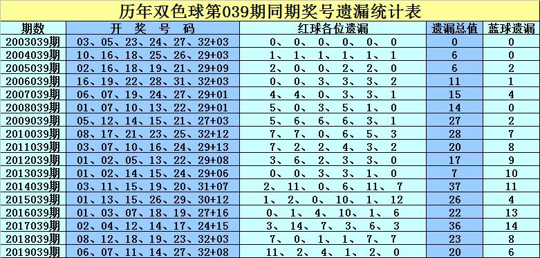 [公益彩票]孔阳双色球第20039期:重防热码蓝球