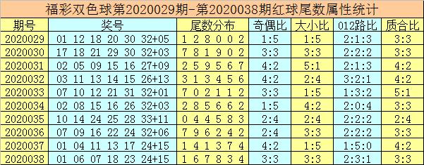 [公益彩票]唐龙双色球第20039期:蓝球尾数参考2
