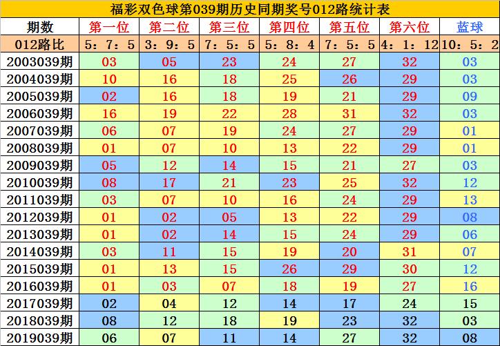 [公益彩票]李老头双色球第20039期:放弃2路蓝球