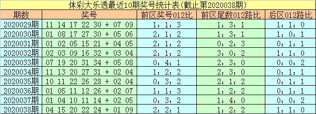[公益彩票]易阳指大乐透第20039期:防0路尾数转冷
