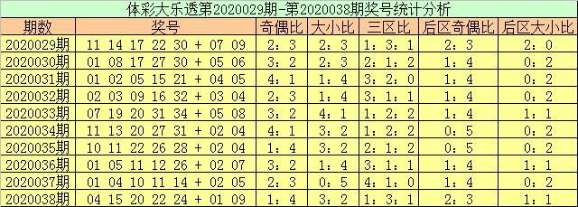 [公益彩票]玉苍大乐透第20039期:奇偶比参考3-2