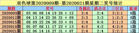 [公益彩票]英豪双色球第20039期:奇偶比参考4-2