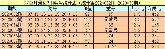 [公益彩票]小霸王双色球第20039期:和值上升