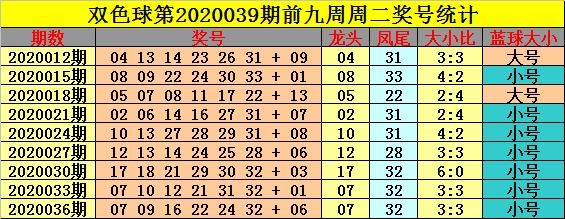 [公益彩票]钟玄双色球第20039期:凤尾参考25