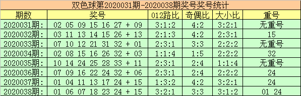 [公益彩票]玫瑰双色球第20039期:1路红球反弹