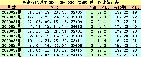 [公益彩票]紫荆花双色球第20039期:红一区温冷