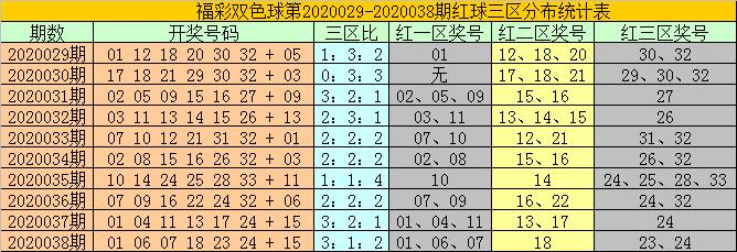 [公益彩票]耀阳双色球第20039期:红三区参考32