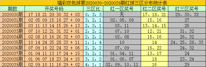 [公益彩票]耀阳双色球第20040期:红一区转温