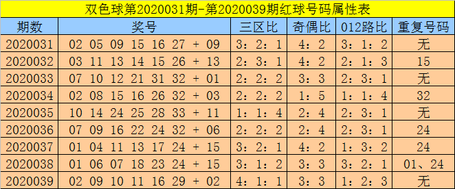 [公益彩票]孙强双色球第20040期:重防红二区热出