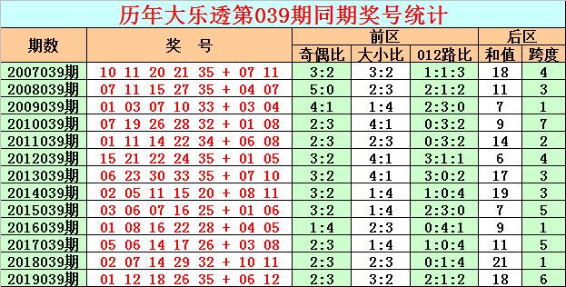 [公益彩票]彩客大乐透第20039期:预出奇数龙头