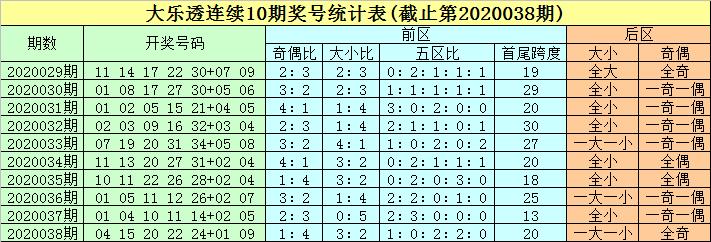 [公益彩票]豹子头大乐透第20039期:前区大号热出