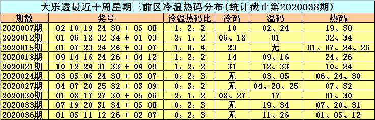 [公益彩票]李晓天大乐透第20039期:前区热码回补
