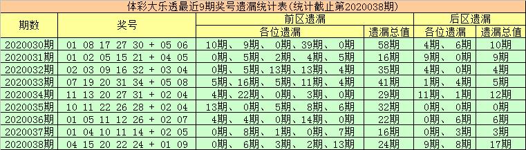 [公益彩票]金大玄大乐透第20039期:后区首位参考06