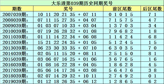 [公益彩票]李太阳大乐透第20039期:首位预出2路尾数