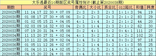 [公益彩票]孔阳大乐透第20039期:首位防出小号