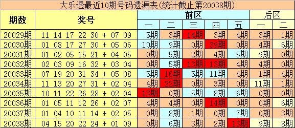 [公益彩票]豹王大乐透第20039期:后区首位预出热码