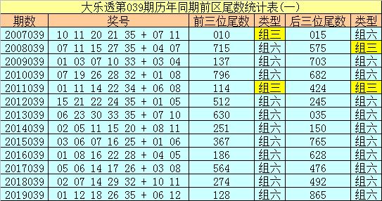 [公益彩票]冰丫头大乐透第20039期:后区双胆03 10