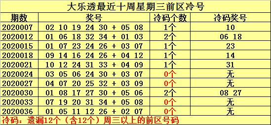 [公益彩票]何明大乐透第20039期:温号关注02 09
