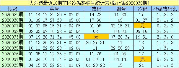 [公益彩票]孟浩然大乐透第20039期:前区冷码参考33