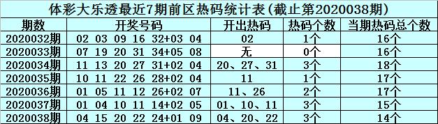 [公益彩票]李真人大乐透第20039期:前区冷码参考35