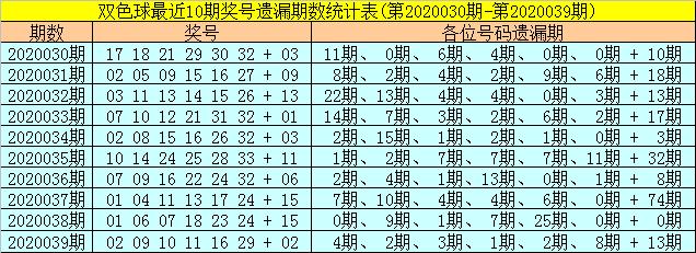 [公益彩票]聂阴阳双色球第20040期:红一区推荐02 08