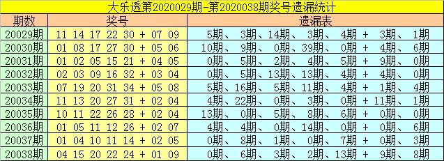 [公益彩票]财姐大乐透第20039期:后区双胆01 03