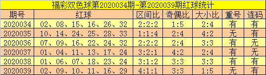 [公益彩票]郑飞双色球第20040期:重号关注11