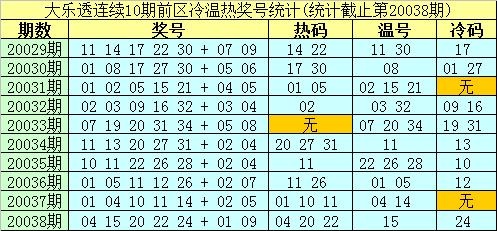 [公益彩票]南华天大乐透第20039期:前区排除冷码