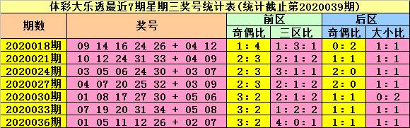 [公益彩票]陆白秋大乐透第20039期:龙头参考06