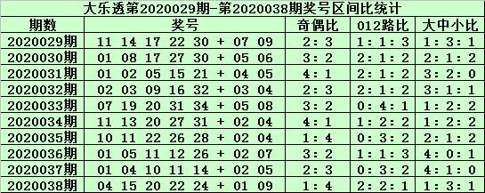 [公益彩票]老铁大乐透第20039期:前区胆码03 23