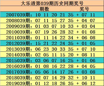 [公益彩票]玫瑰大乐透第20039期:后区预出全小