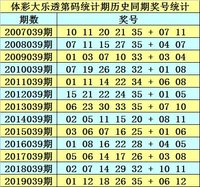 [公益彩票]石龙仔大乐透第20039期:前区双胆14 25