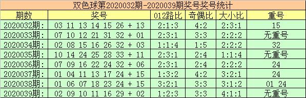 [公益彩票]玫瑰双色球第20040期:防1路红球反弹