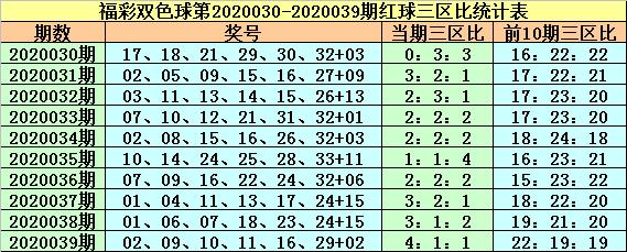 [公益彩票]紫荆花双色球第20040期:红一区号码温冷