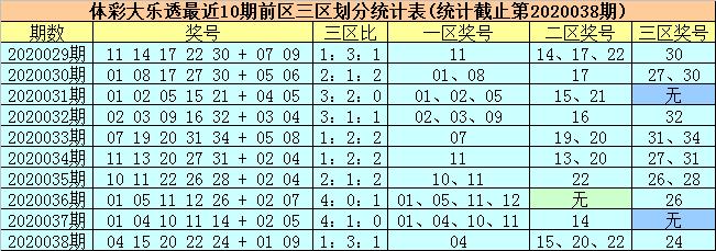 [公益彩票]柳无尘大乐透第20039期:前一区参考09