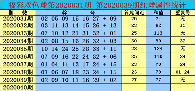 [公益彩票]玫瑰双色球第20040期:首尾间距26