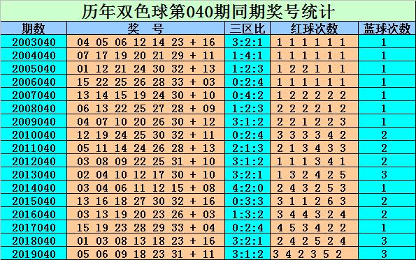 [公益彩票]刘贵双色球第20040期:红球杀6码