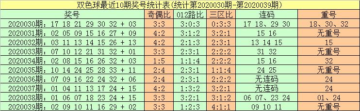 [公益彩票]暗皇双色球第20040期:蓝球振幅走大