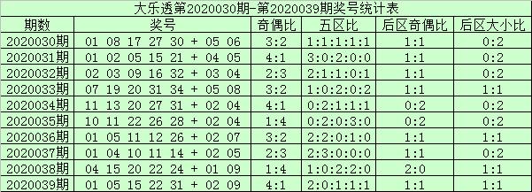 [公益彩票]阿财大乐透第20040期:前区双胆14 27