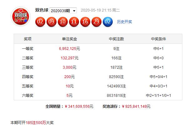 [公益彩票]花荣双色球第20040期:红球胆码05 19