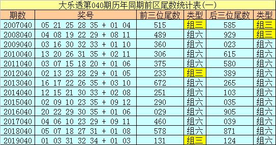 [公益彩票]船长大乐透第20040期:看好小尾走热