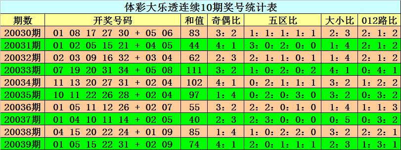 [公益彩票]阿旺大乐透第20040期:后区一大一小