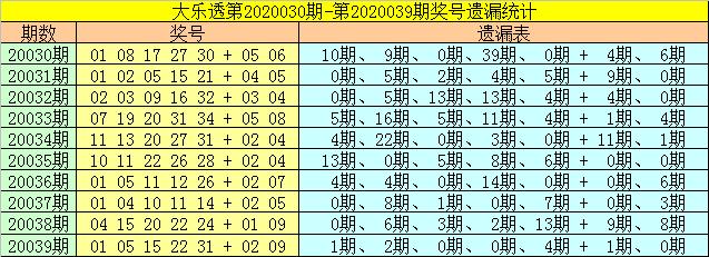 [公益彩票]财姐大乐透第20040期:后区重防冷码